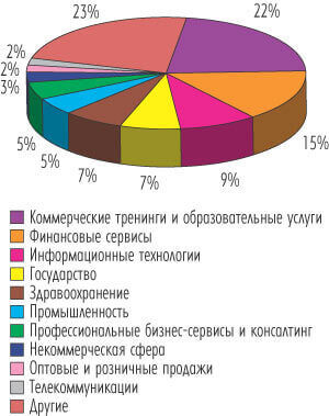 Популярность дистанционного образования
