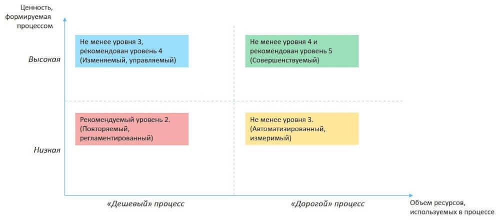 Схема бизнес-процессов