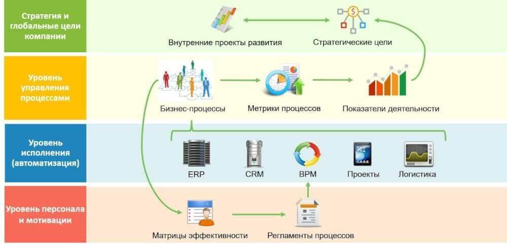 Система бизнес-процессов