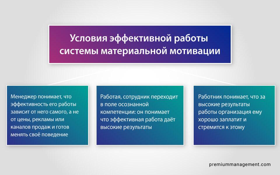 материальная мотивация, мотивация продавцов, мотивация отдела продаж