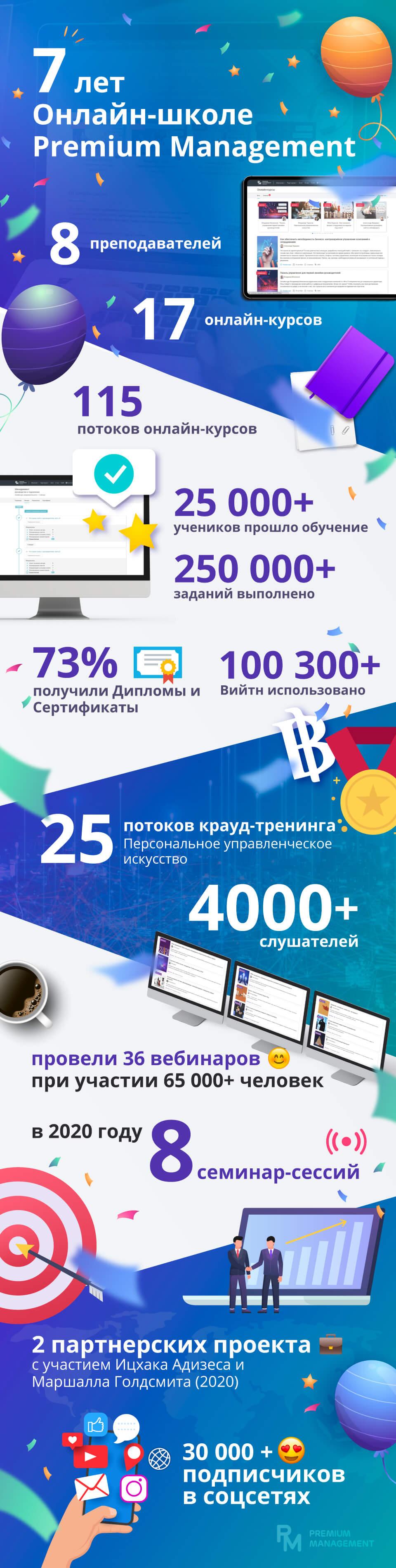Premium Management, школа бизнеса, онлайн-образование