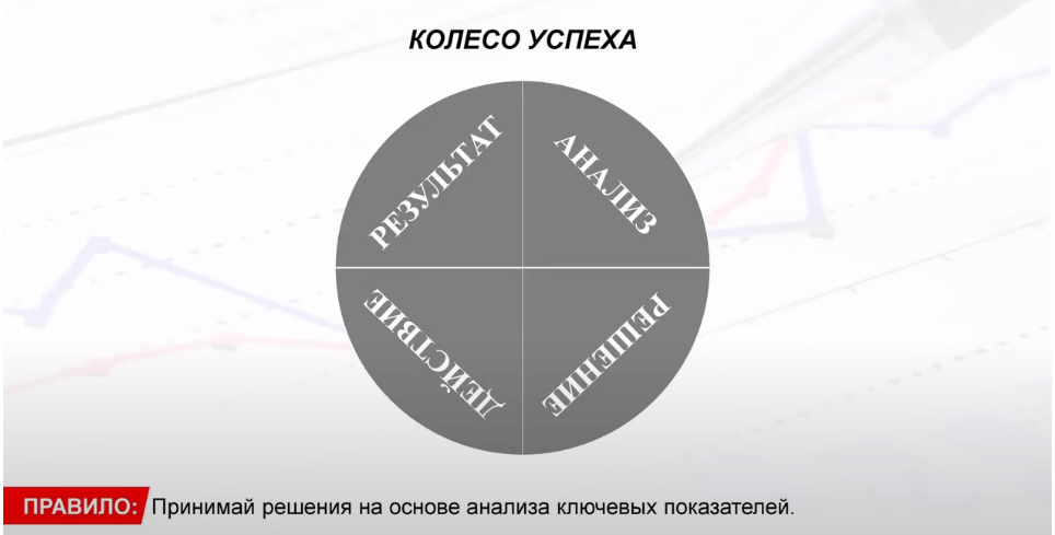 Решения, анализ, ключевые показатели