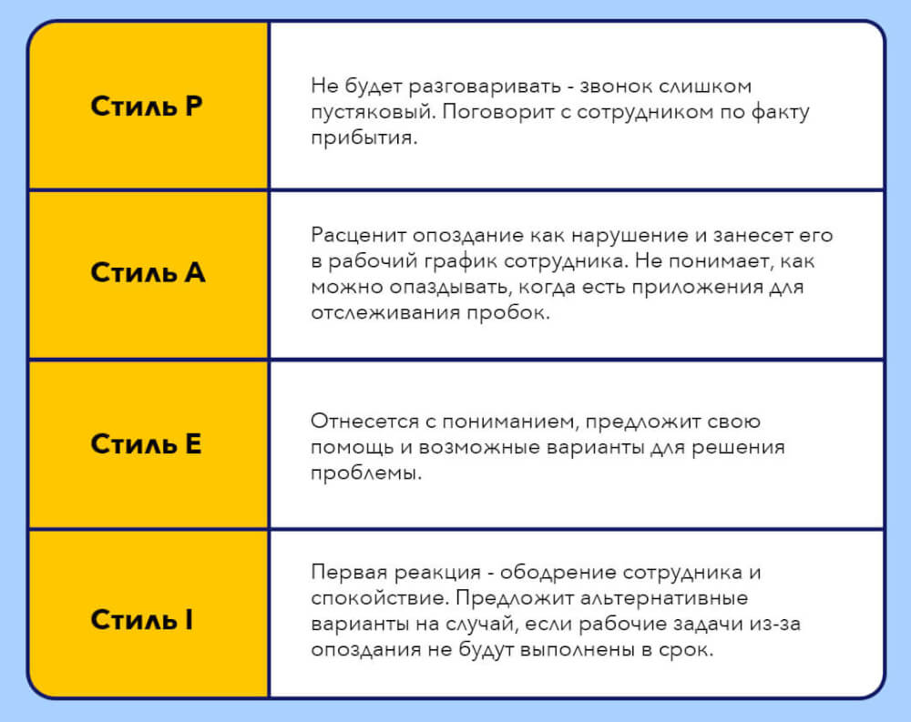 ситуация, поведение, стиль руководителя