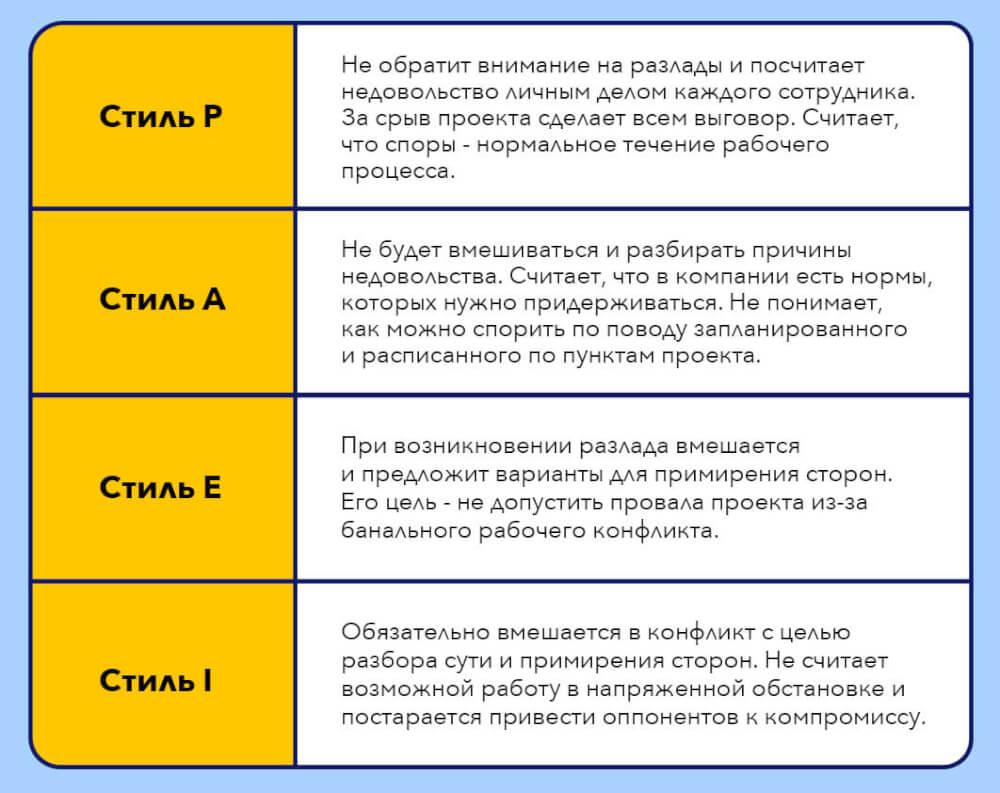 конфликт, методология PAEI